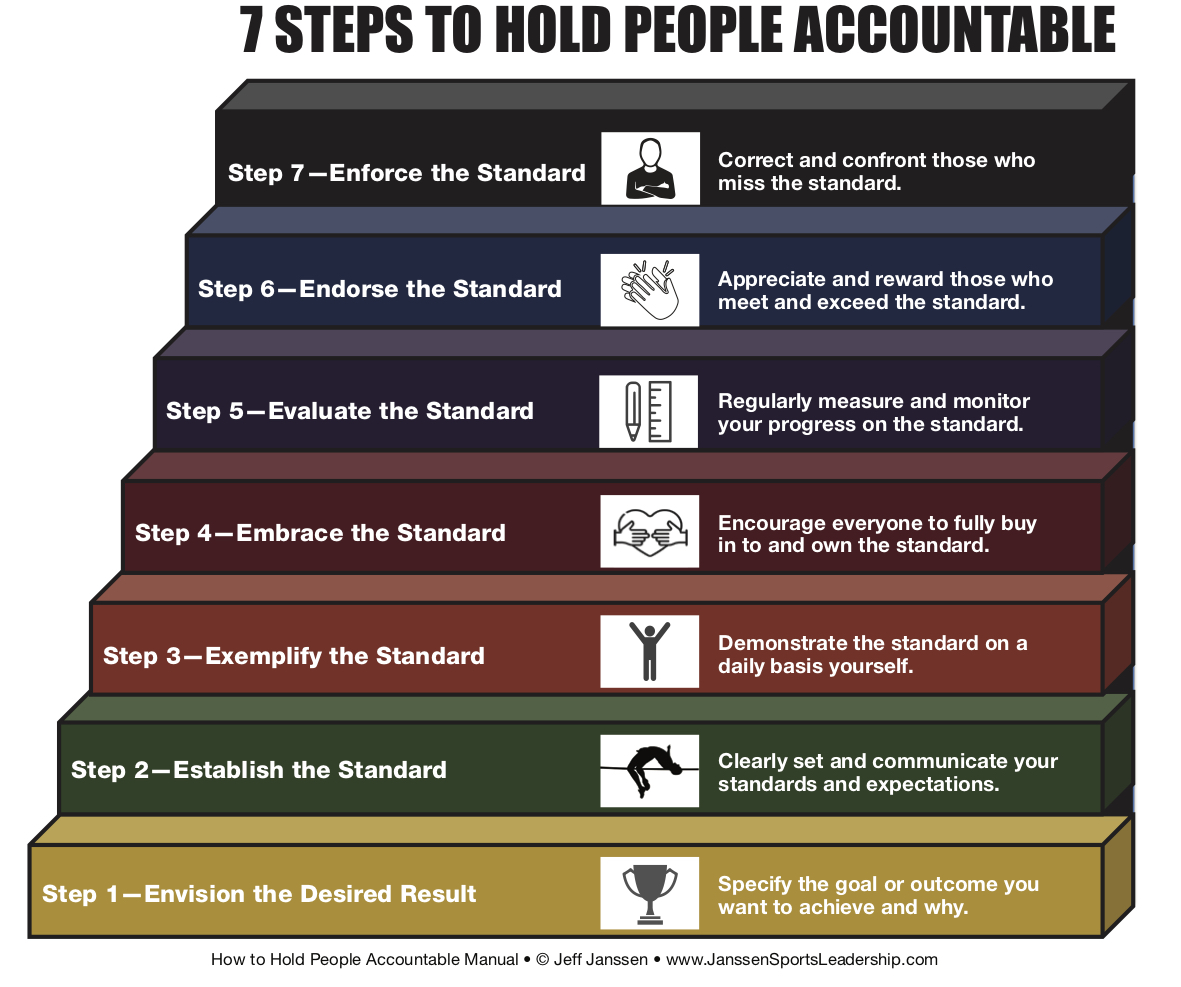 Holding People Accountable Quotes Topsimages