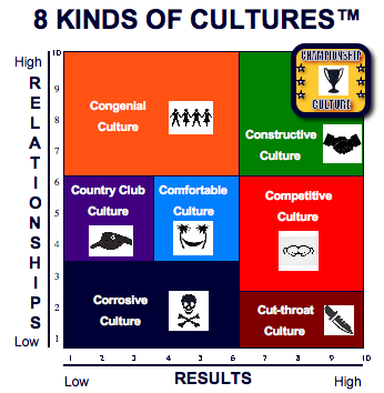 what kinds of culture Culture is a word for the 'way of life' of groups of people, meaning the way they do things different groups may have different cultures different groups may have different cultures a culture is passed on to the next generation by learning, whereas genetics are passed on by heredity.